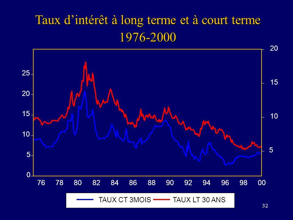32 Taux dintérêt à long terme et à court terme 1976-2000 0 5 10 15 20 25 5 10 15 20 76788082848688909294969800 TAUX CT 3MOISTAUX LT 30 ANS