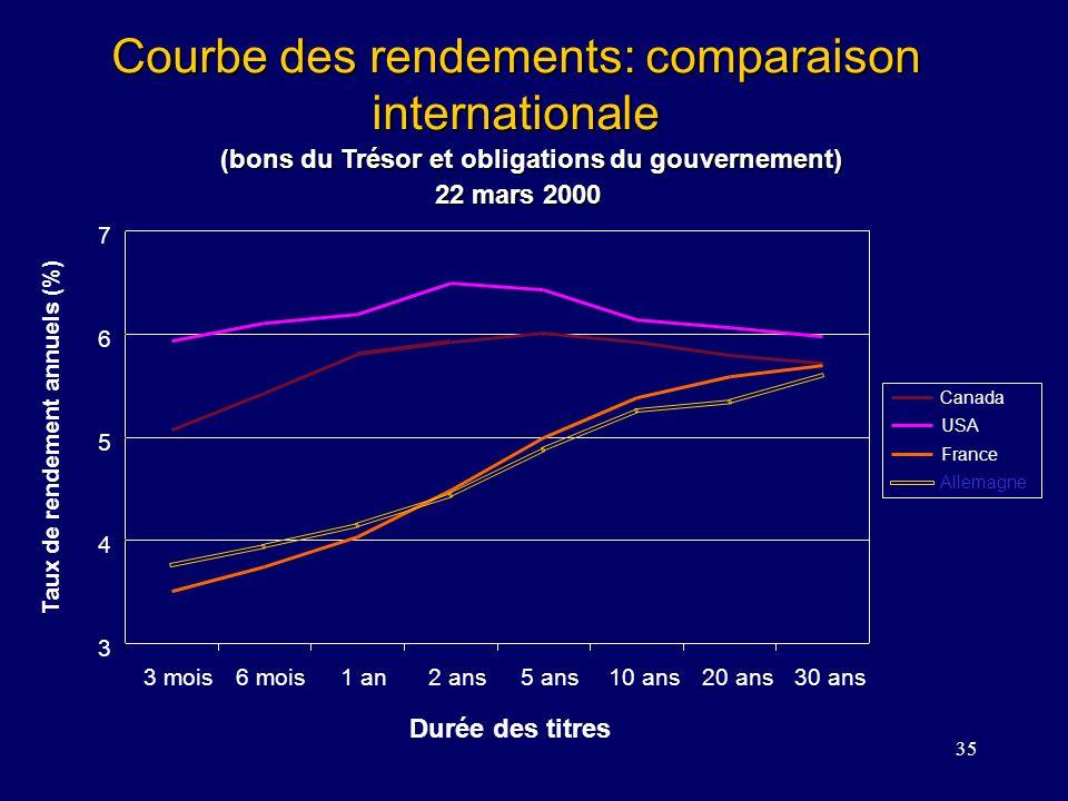 35 Courbe des rendements: comparaison internationale (bons du Trésor et obligations du gouvernement) (bons du Trésor et obligations du gouvernement) D
