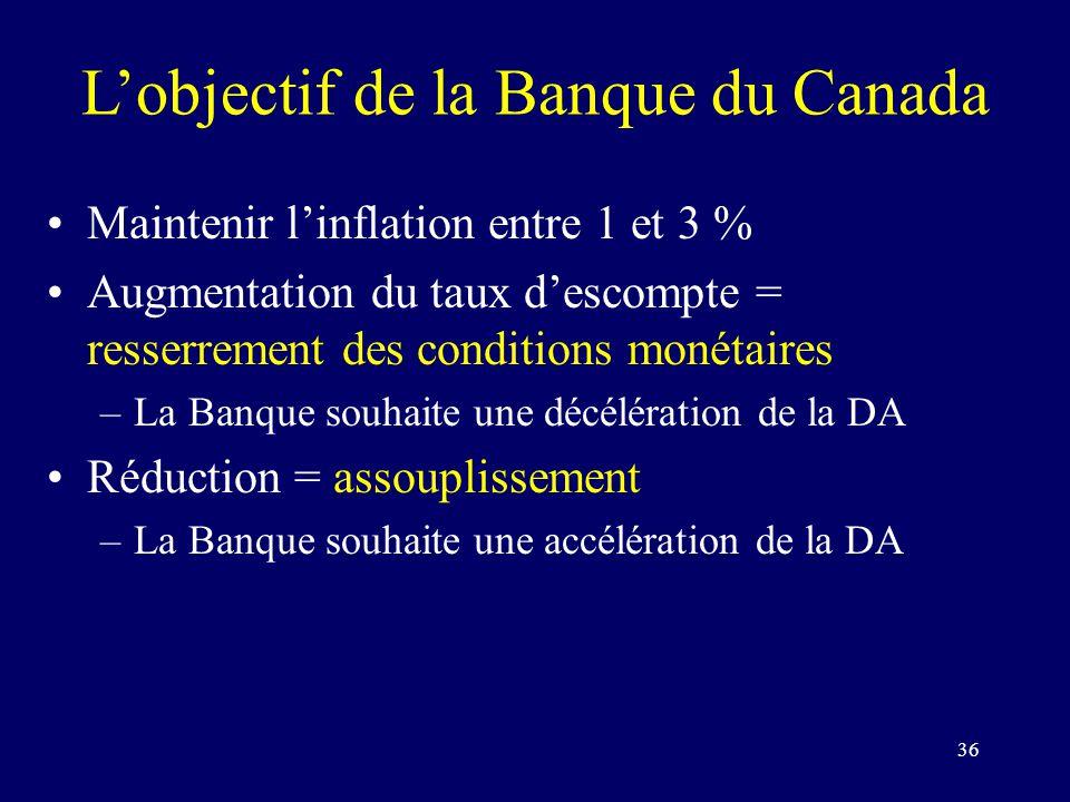 36 Lobjectif de la Banque du Canada Maintenir linflation entre 1 et 3 % Augmentation du taux descompte = resserrement des conditions monétaires –La Banque souhaite une décélération de la DA Réduction = assouplissement (la Banque –La Banque souhaite une accélération de la DA