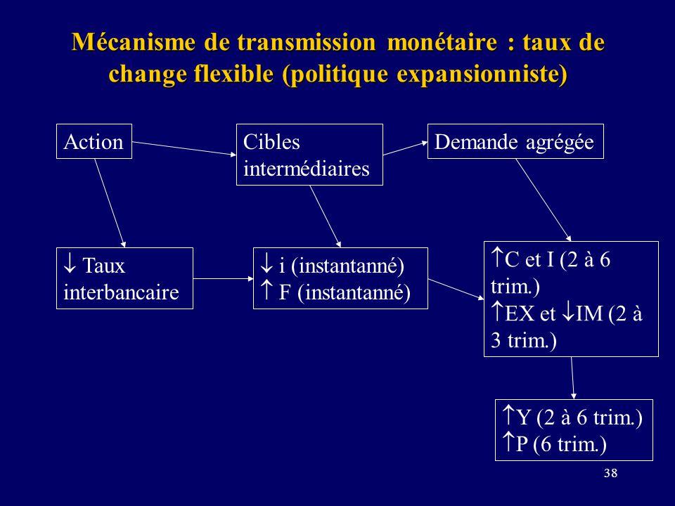 38 Mécanisme de transmission monétaire : taux de change flexible (politique expansionniste) ActionCibles intermédiaires Demande agrégée Taux interbancaire i (instantanné) F (instantanné) C et I (2 à 6 trim.) EX et IM (2 à 3 trim.) Y (2 à 6 trim.) P (6 trim.)