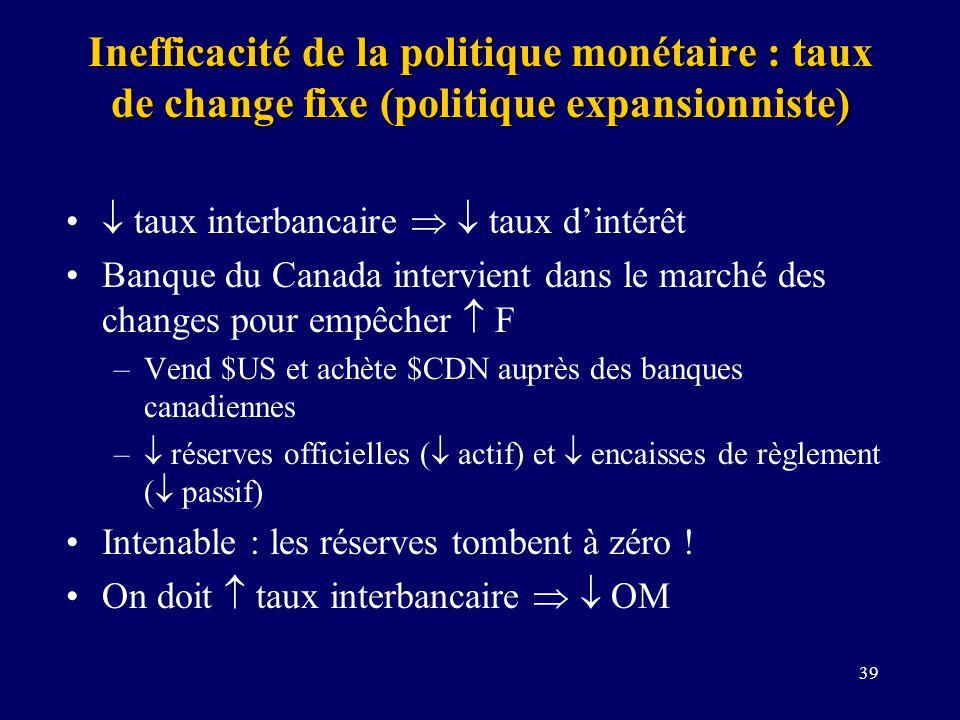 39 Inefficacité de la politique monétaire : taux de change fixe (politique expansionniste) taux interbancaire taux dintérêt Banque du Canada intervien