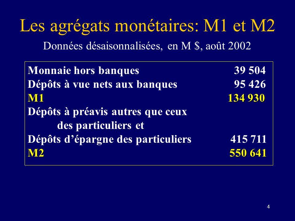 4 Les agrégats monétaires: M1 et M2 Données désaisonnalisées, en M $, août 2002 Monnaie hors banques39 504 Dépôts à vue nets aux banques95 426 M1 134