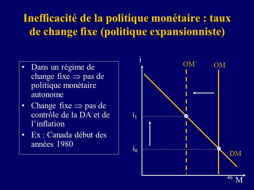 40 Inefficacité de la politique monétaire : taux de change fixe (politique expansionniste) Dans un régime de change fixe pas de politique monétaire autonome Change fixe pas de contrôle de la DA et de linflation Ex : Canada début des années 1980 i M DM OM i0i0 i1i1
