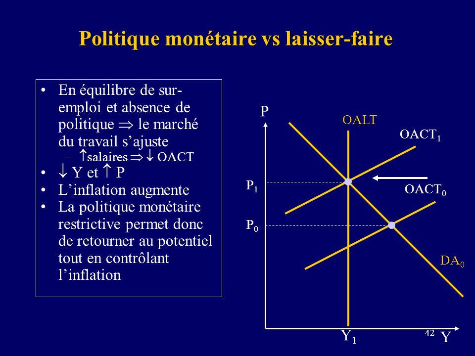 42 Politique monétaire vs laisser-faire En équilibre de sur- emploi et absence de politique le marché du travail sajuste – salaires OACT Y et P Linfla