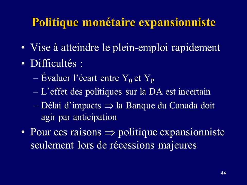 44 Politique monétaire expansionniste Vise à atteindre le plein-emploi rapidement Difficultés : –Évaluer lécart entre Y 0 et Y P –Leffet des politiques sur la DA est incertain –Délai dimpacts la Banque du Canada doit agir par anticipation Pour ces raisons politique expansionniste seulement lors de récessions majeures