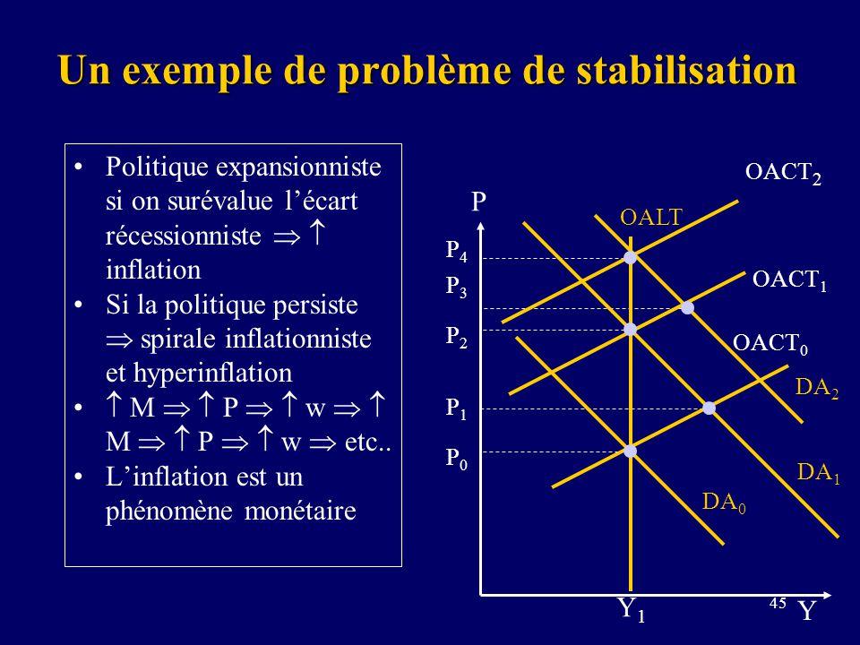 45 Un exemple de problème de stabilisation Politique expansionniste si on surévalue lécart récessionniste inflation Si la politique persiste spirale inflationniste et hyperinflation M P w M P w etc..