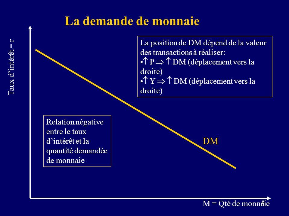 6 DM La demande de monnaie M = Qté de monnaie Taux dintérêt = r Relation négative entre le taux dintérêt et la quantité demandée de monnaie La position de DM dépend de la valeur des transactions à réaliser: P DM (déplacement vers la droite) Y DM (déplacement vers la droite)