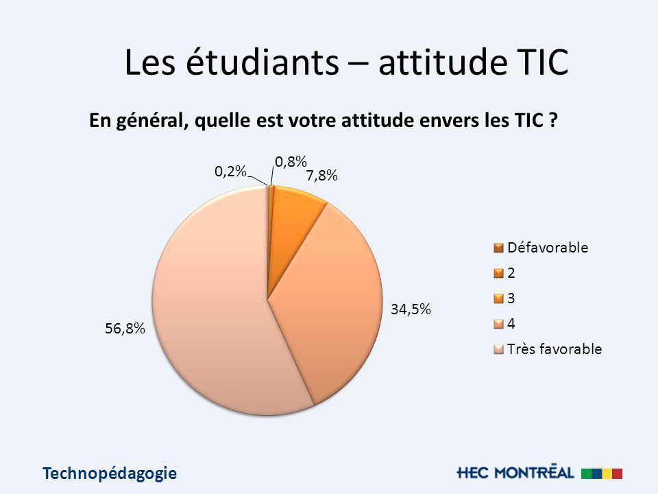 Technopédagogie Les étudiants – attitude TIC En général, quelle est votre attitude envers les TIC