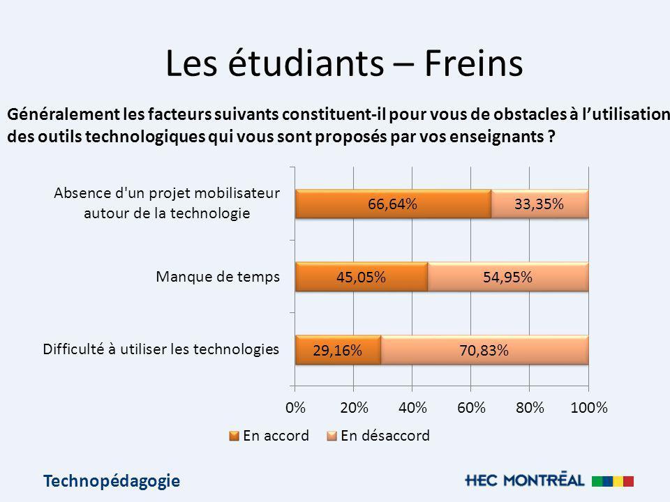 Technopédagogie Les étudiants – Freins Généralement les facteurs suivants constituent-il pour vous de obstacles à lutilisation des outils technologiques qui vous sont proposés par vos enseignants