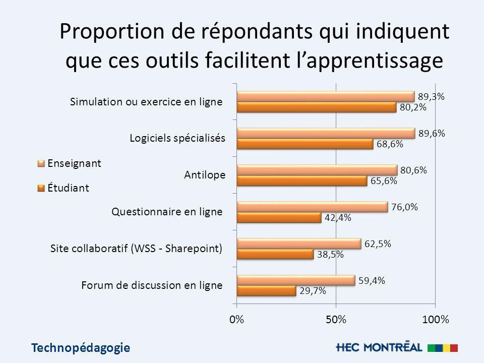 Technopédagogie Proportion de répondants qui indiquent que ces outils facilitent lapprentissage