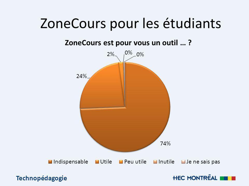 Technopédagogie ZoneCours pour les étudiants