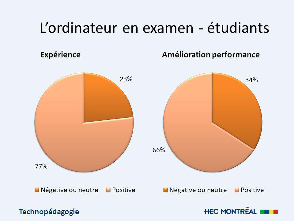 Technopédagogie Lordinateur en examen - étudiants