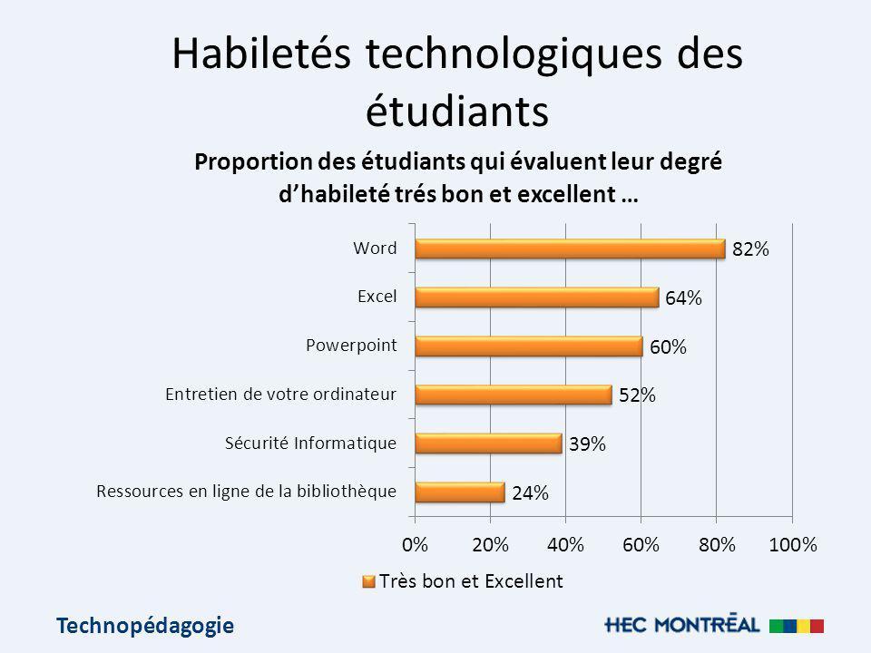 Technopédagogie Habiletés technologiques des étudiants
