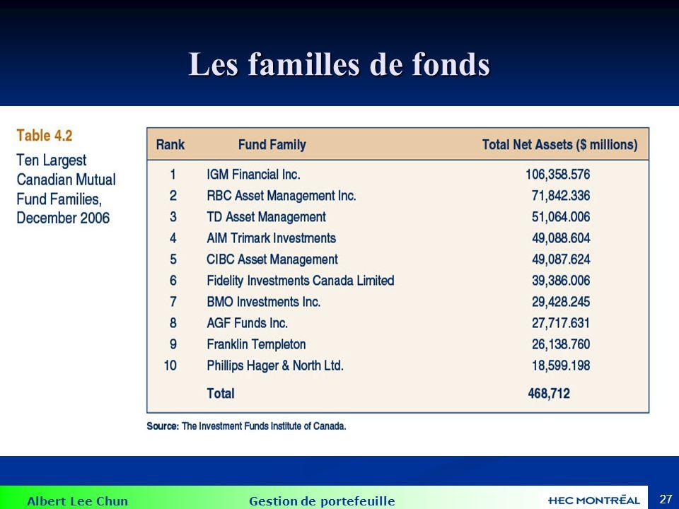 Albert Lee Chun Gestion de portefeuille 27 Les familles de fonds