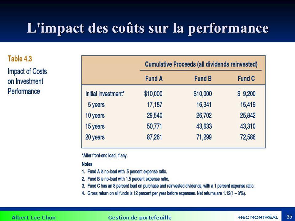 Albert Lee Chun Gestion de portefeuille 35 L'impact des coûts sur la performance