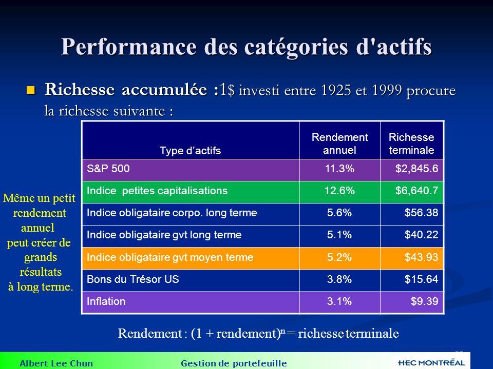 Albert Lee Chun Gestion de portefeuille 55 Performance des catégories d'actifs Richesse accumulée :1 $ investi entre 1925 et 1999 procure la richesse
