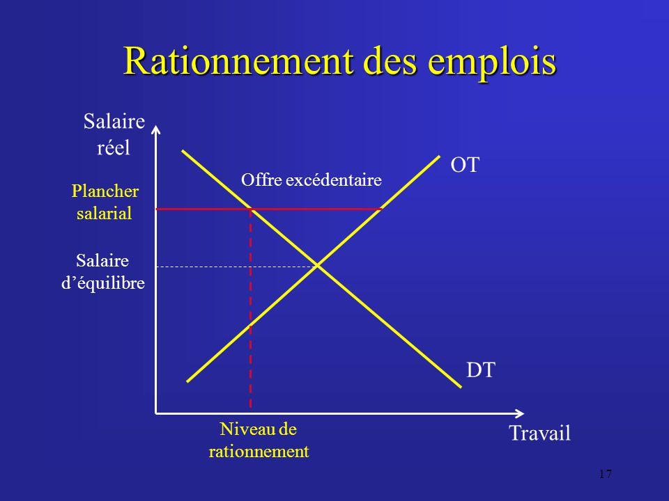 17 Rationnement des emplois Travail Salaire réel DT OT Salaire déquilibre Plancher salarial Offre excédentaire Niveau de rationnement