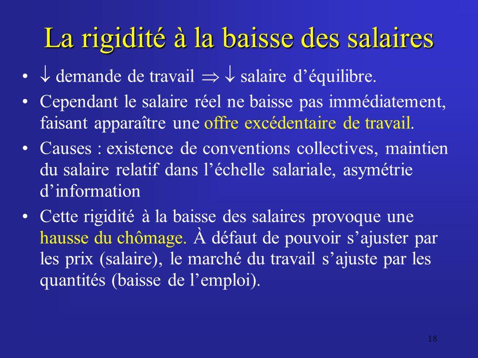 18 La rigidité à la baisse des salaires demande de travail salaire déquilibre. Cependant le salaire réel ne baisse pas immédiatement, faisant apparaît