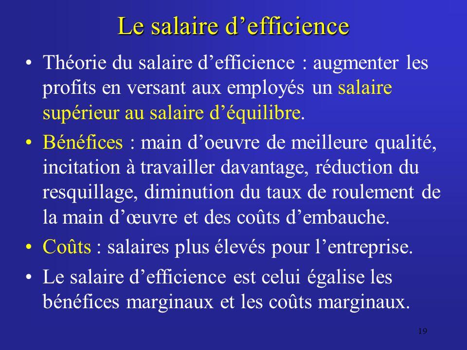 19 Le salaire defficience Théorie du salaire defficience : augmenter les profits en versant aux employés un salaire supérieur au salaire déquilibre. B