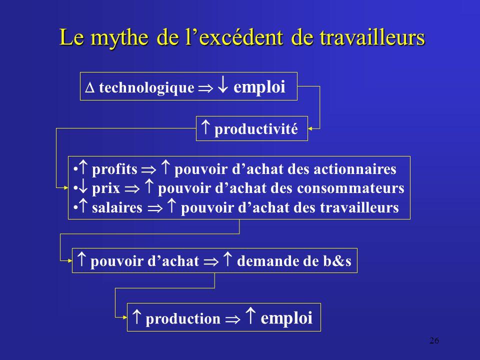 26 Le mythe de lexcédent de travailleurs technologique emploi productivité profits pouvoir dachat des actionnaires prix pouvoir dachat des consommateu