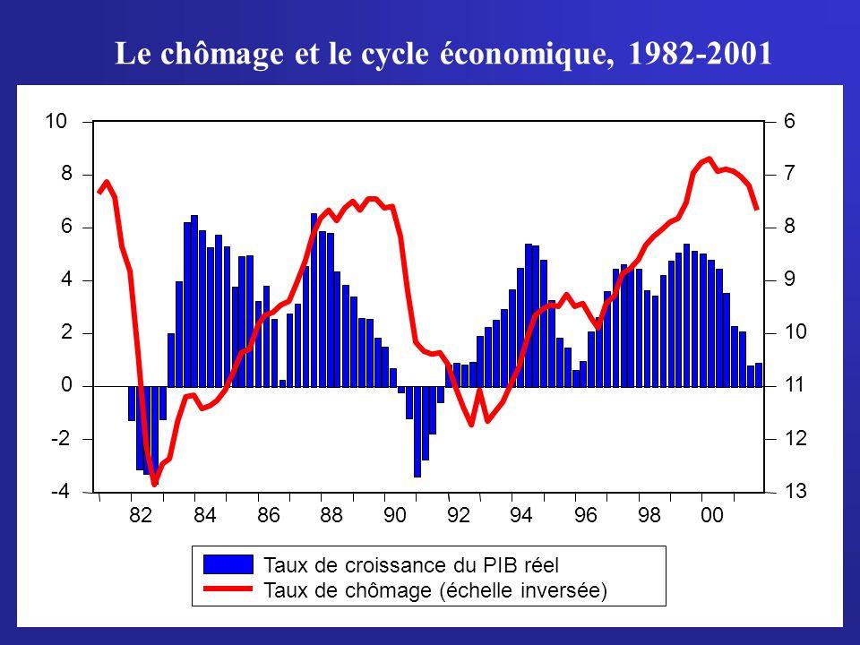 3 Le chômage et le cycle économique, 1982-2001 -4 -2 0 2 4 6 8 106 7 8 9 11 12 13 82848688909294969800 Taux de croissance du PIB réel Taux de chômage