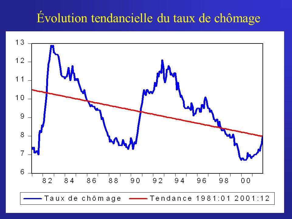25 Le plein emploi: chômage «naturel» Il existe en tout temps un certain niveau de chômage.