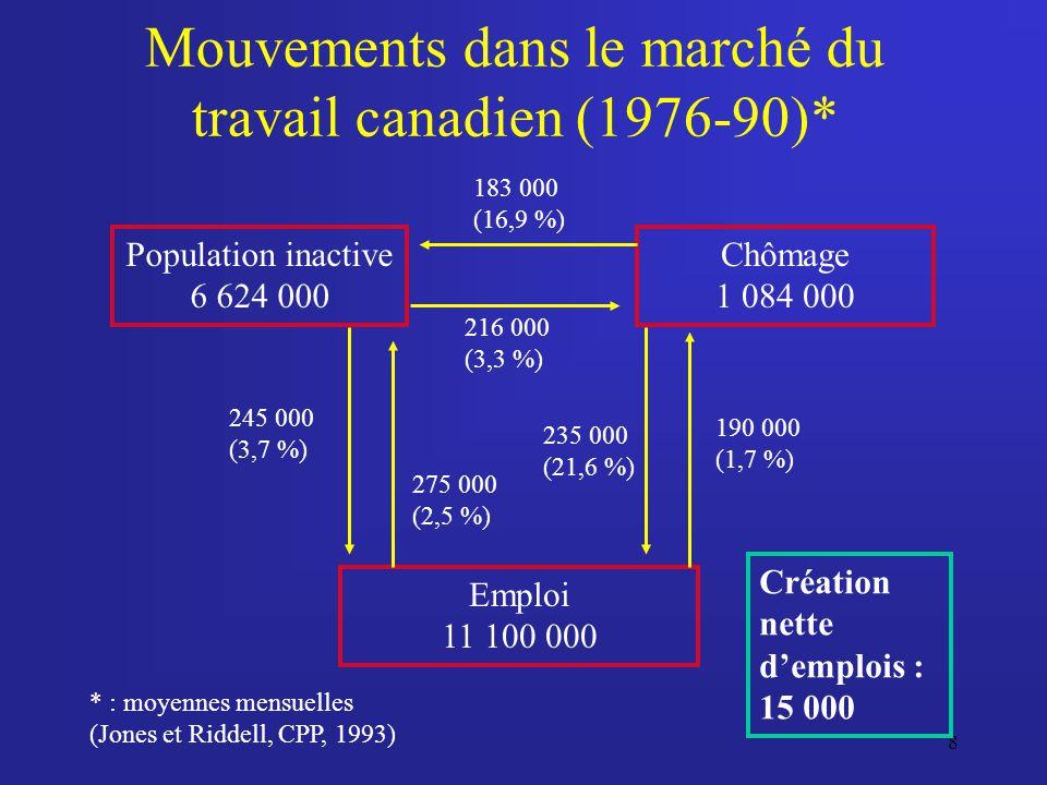 8 Mouvements dans le marché du travail canadien (1976-90)* Population inactive 6 624 000 Emploi 11 100 000 Chômage 1 084 000 245 000 (3,7 %) 275 000 (