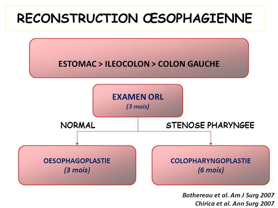 EXAMEN ORL (3 mois) ESTOMAC > ILEOCOLON > COLON GAUCHE RECONSTRUCTION ŒSOPHAGIENNE OESOPHAGOPLASTIE (3 mois) COLOPHARYNGOPLASTIE (6 mois) Bothereau et al.