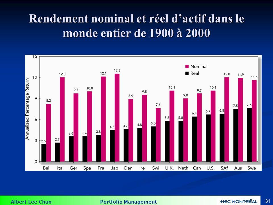 Albert Lee Chun Portfolio Management 31 Rendement nominal et réel dactif dans le monde entier de 1900 à 2000