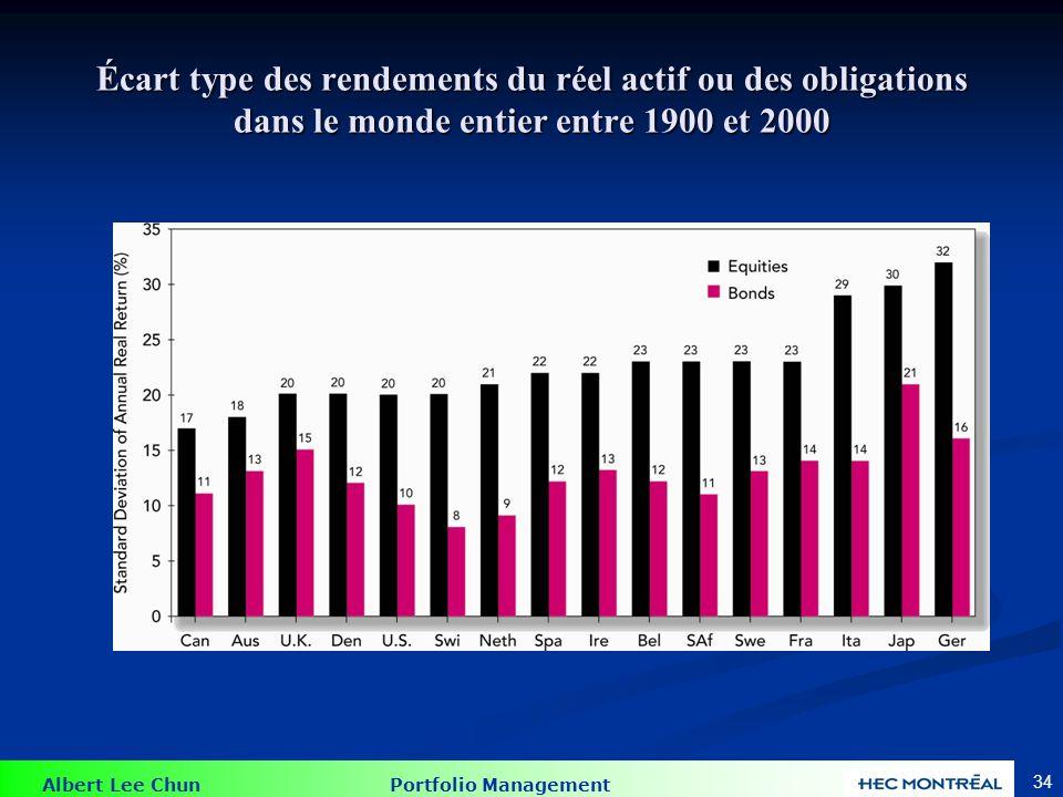 Albert Lee Chun Portfolio Management 34 Écart type des rendements du réel actif ou des obligations dans le monde entier entre 1900 et 2000