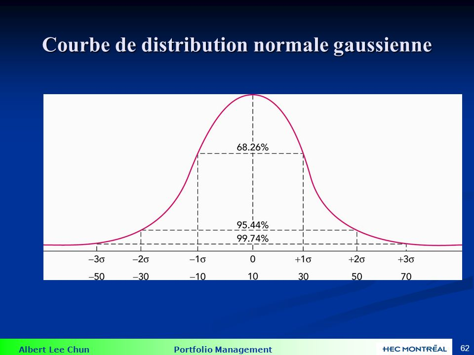 Albert Lee Chun Portfolio Management 62 Courbe de distribution normale gaussienne