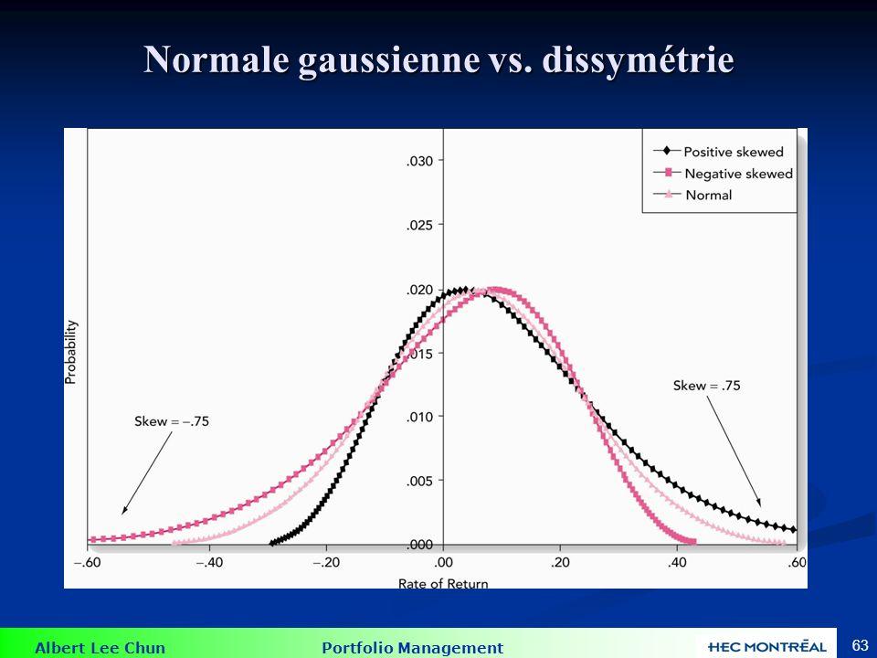Albert Lee Chun Portfolio Management 63 Normale gaussienne vs. dissymétrie