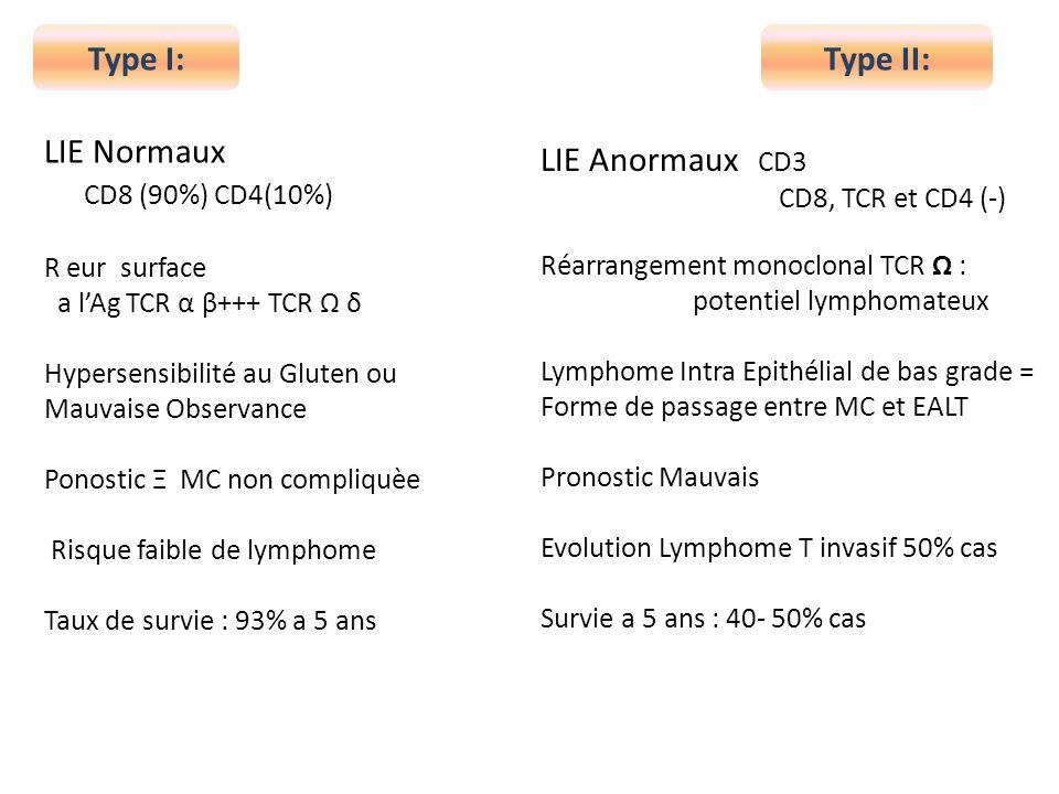 Type I:Type II: LIE Normaux CD8 (90%) CD4(10%) R eur surface a lAg TCR α β+++ TCR δ Hypersensibilité au Gluten ou Mauvaise Observance Ponostic Ξ MC no