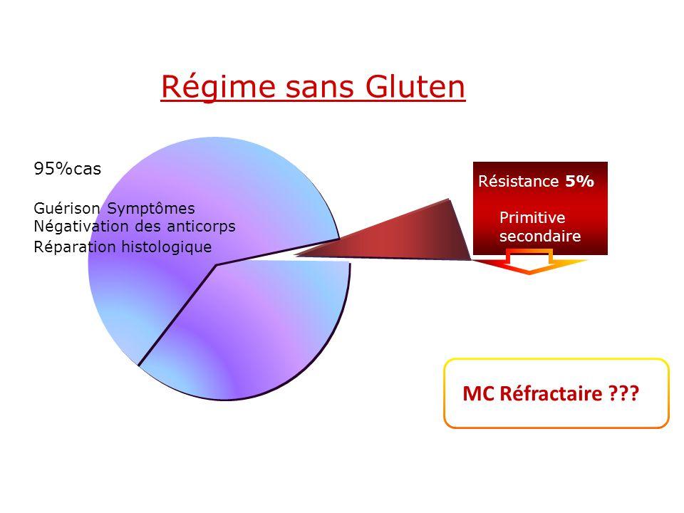 Régime sans Gluten Résistance 5% Primitive secondaire 95%cas Guérison Symptômes Négativation des anticorps Réparation histologique MC Réfractaire ???