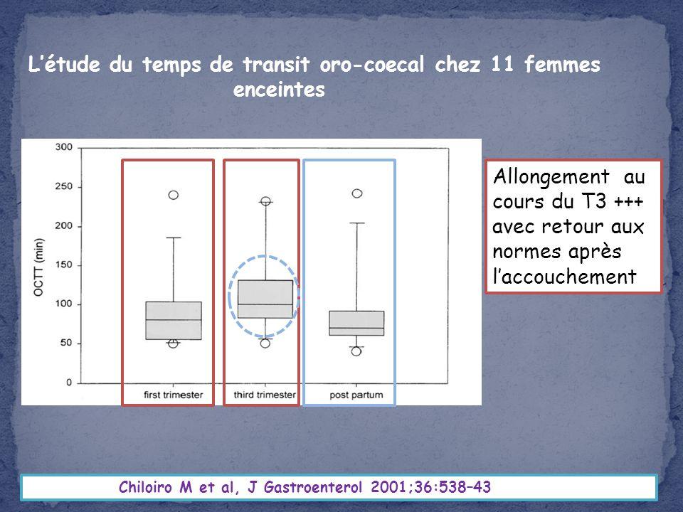 Chiloiro M et al, J Gastroenterol 2001;36:538–43 Létude du temps de transit oro-coecal chez 11 femmes enceintes Allongement au cours du T3 +++ avec re