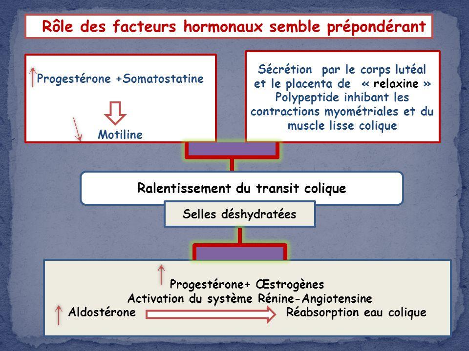 Progestérone +Somatostatine Motiline Sécrétion par le corps lutéal et le placenta de « relaxine » Polypeptide inhibant les contractions myométriales e