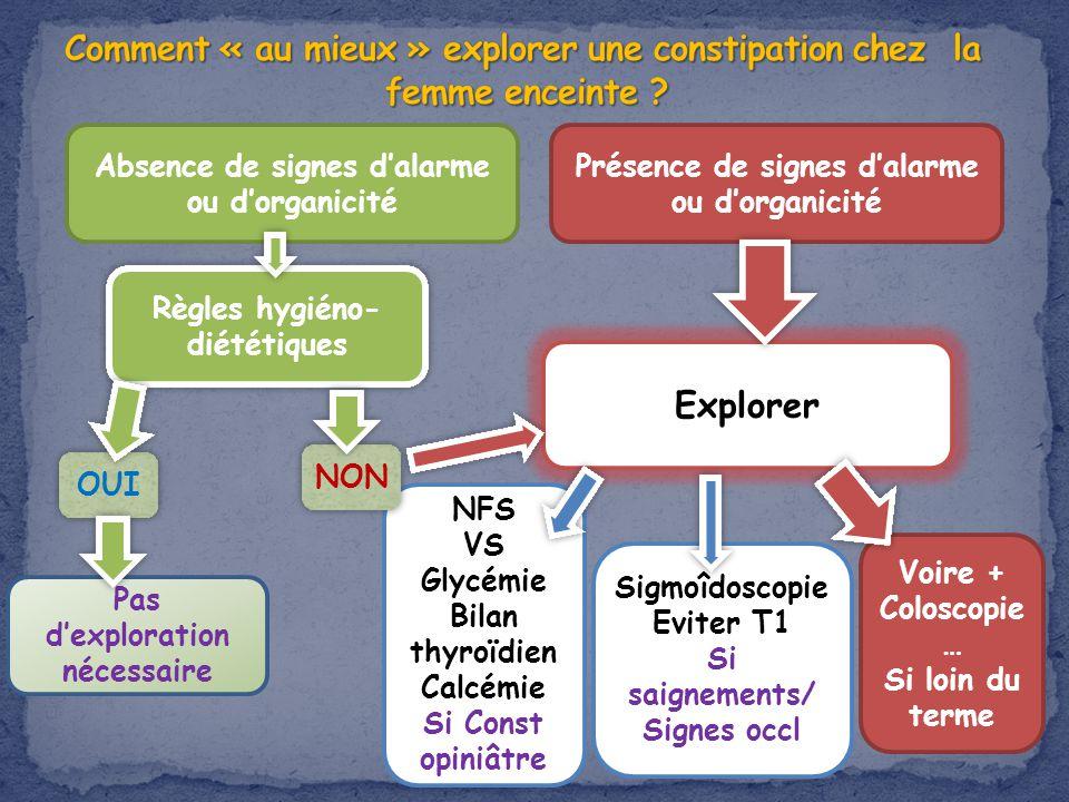 Absence de signes dalarme ou dorganicité Présence de signes dalarme ou dorganicité Règles hygiéno- diététiques OUI Explorer NFS VS Glycémie Bilan thyr