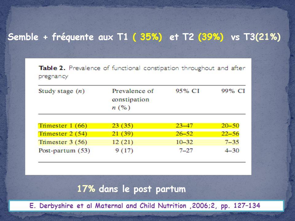 E. Derbyshire et al Maternal and Child Nutrition,2006;2, pp. 127–134 Semble + fréquente aux T1 ( 35%) et T2 (39%) vs T3(21%) 17% dans le post partum