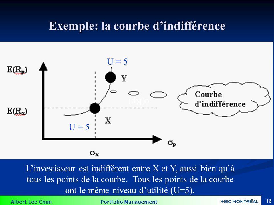 Albert Lee Chun Portfolio Management 16 Exemple: la courbe dindifférence U = 5 Linvestisseur est indifférent entre X et Y, aussi bien quà tous les poi