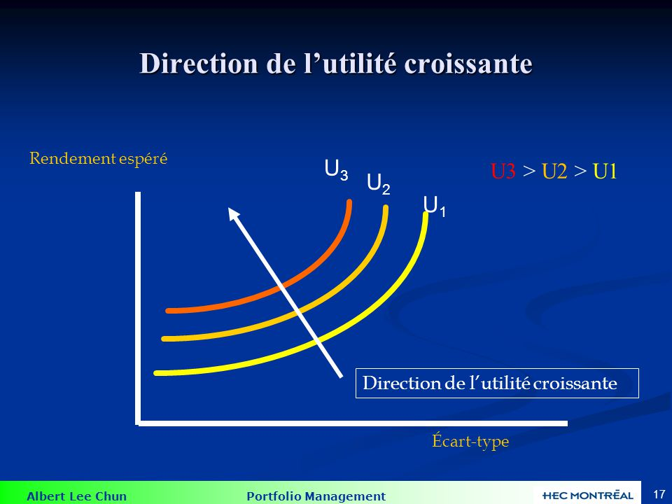 Albert Lee Chun Portfolio Management 17 Direction de lutilité croissante Rendement espéré Écart-type Direction de lutilité croissante U1U1 U2U2 U3U3 U