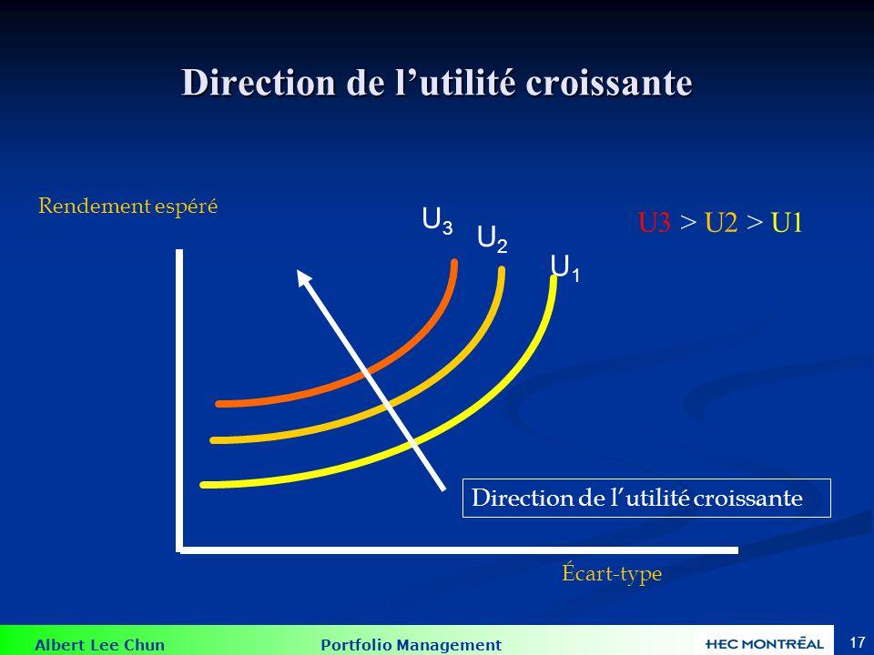 Albert Lee Chun Portfolio Management 17 Direction de lutilité croissante Rendement espéré Écart-type Direction de lutilité croissante U1U1 U2U2 U3U3 U3 > U2 > U1