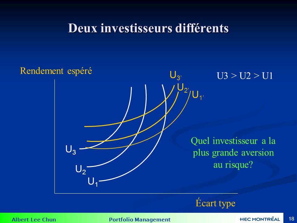 Albert Lee Chun Portfolio Management 18 Deux investisseurs différents U3U3 U2U2 U1U1 U3U3 U2U2 U1U1 Rendement espéré Écart type Quel investisseur a la plus grande aversion au risque.