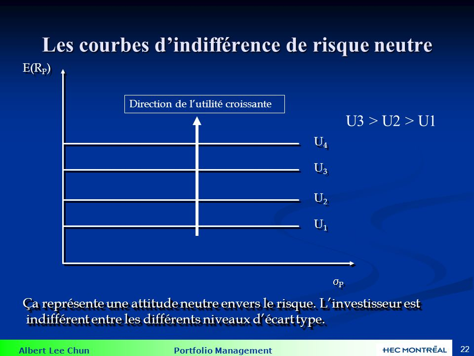Albert Lee Chun Portfolio Management 22 Les courbes dindifférence de risque neutre E(R P ) P P U4U4 U4U4 U3U3 U3U3 U2U2 U2U2 U1U1 U1U1 Ça représente une attitude neutre envers le risque.