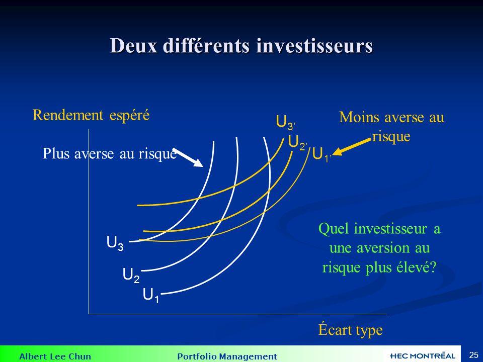 Albert Lee Chun Portfolio Management 25 Deux différents investisseurs U3U3 U2U2 U1U1 U3U3 U2U2 U1U1 Rendement espéré Écart type Quel investisseur a une aversion au risque plus élevé.