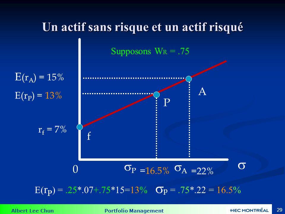 Albert Lee Chun Portfolio Management 29 Un actif sans risque et un actif risqué Supposons W R =.75 E (r A ) = 15% r f = 7% A f E(r P ) = 13% P 0 P =16