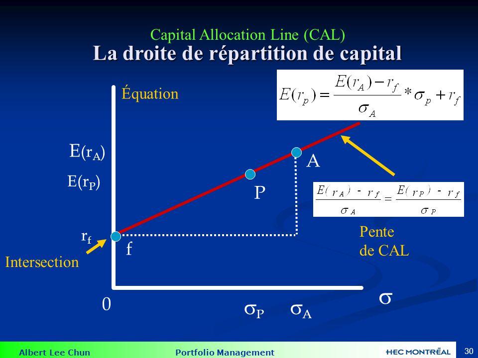 Albert Lee Chun Portfolio Management 30 E (r A ) rfrf 0 A f P E(r P ) P A La droite de répartition de capital Pente de CAL Équation Intersection Capital Allocation Line (CAL)