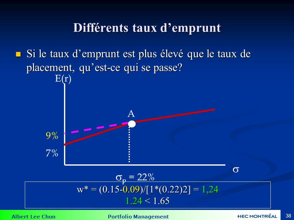 Albert Lee Chun Portfolio Management 38 Différents taux demprunt Si le taux demprunt est plus élevé que le taux de placement, quest-ce qui se passe.