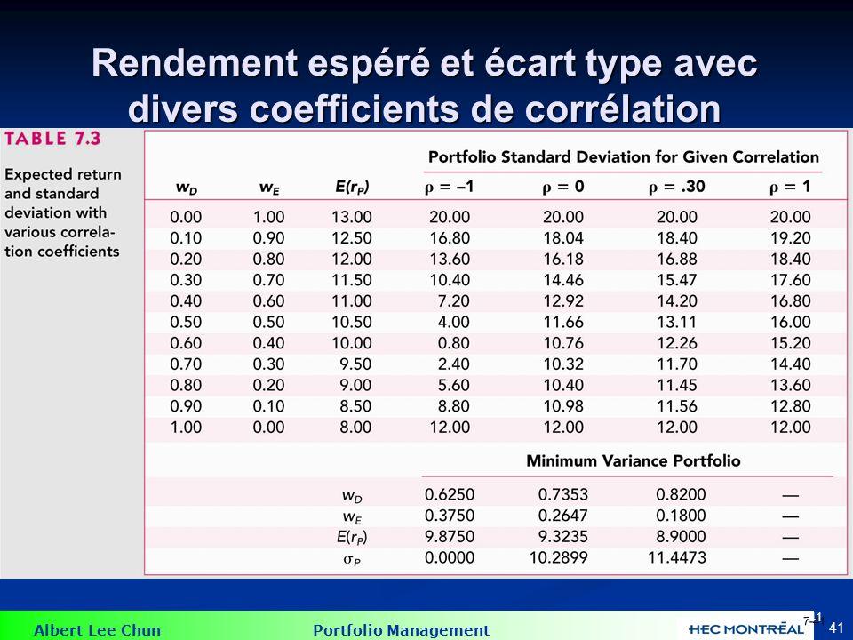 Albert Lee Chun Portfolio Management 41 Rendement espéré et écart type avec divers coefficients de corrélation 7-41