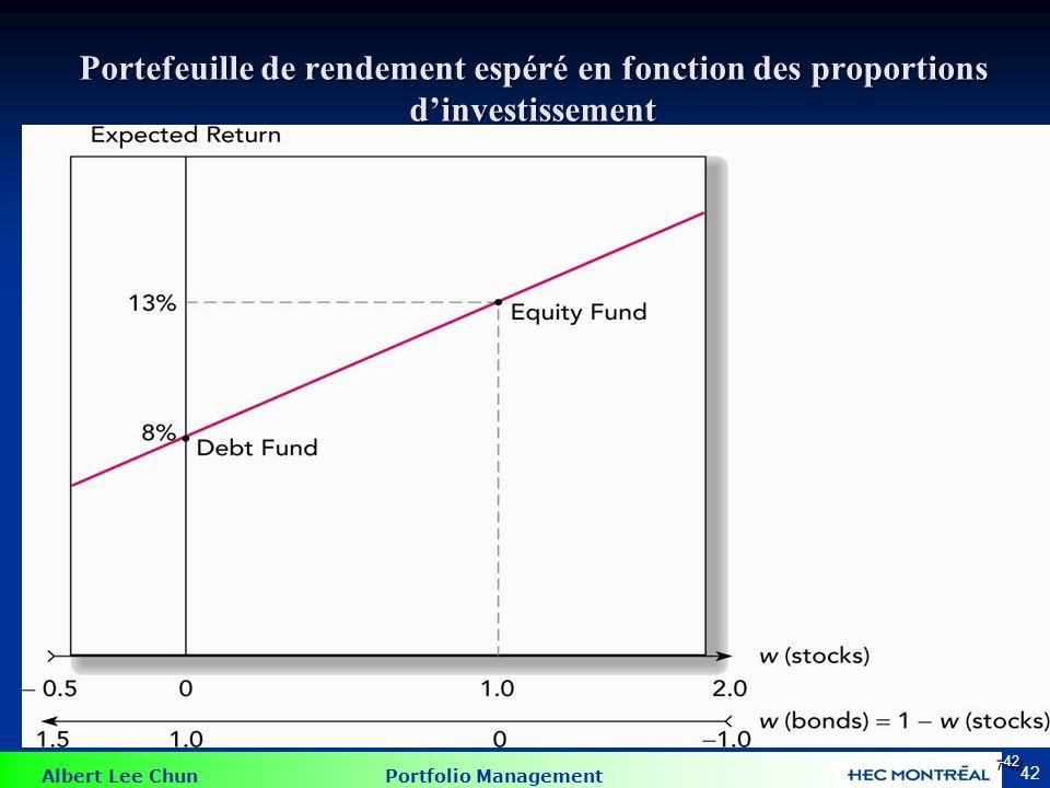 Albert Lee Chun Portfolio Management 42 Portefeuille de rendement espéré en fonction des proportions dinvestissement 7-42