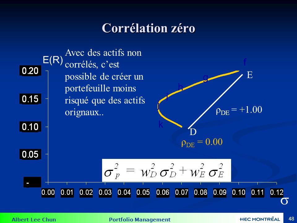 Albert Lee Chun Portfolio Management 48 Corrélation zéro f E(R) ρ DE = 0.00 ρ DE = +1.00 f g h i j k D E Avec des actifs non corrélés, cest possible d